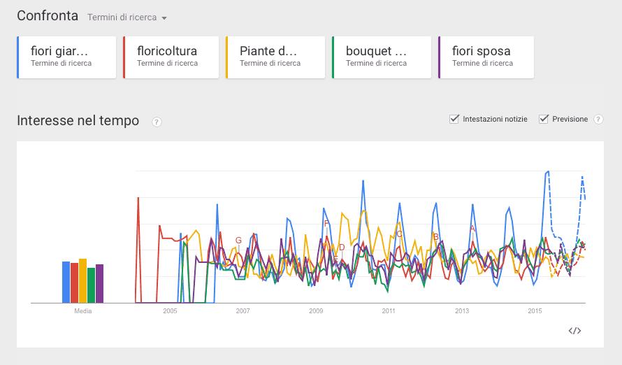 seo parole chiave google trend