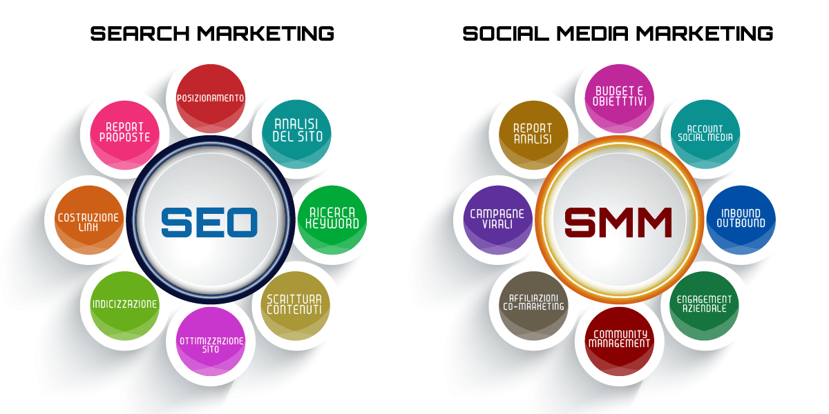 seo marketing social media